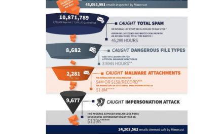"""تقرير مايم كاست: 45 مليون رسالة بريد إلكتروني اجتازت أنظمة حماية البريد الحالية ما يقرب من 25% منها """"غير آمنة"""""""