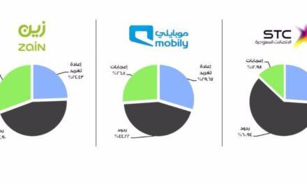 8,8 مليون متابع لشركات الاتصالات على تويتر في السعودية
