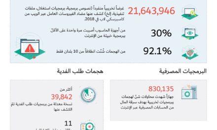 378% نسبة هجمات طلب الفدية على السعودية خلال 2018