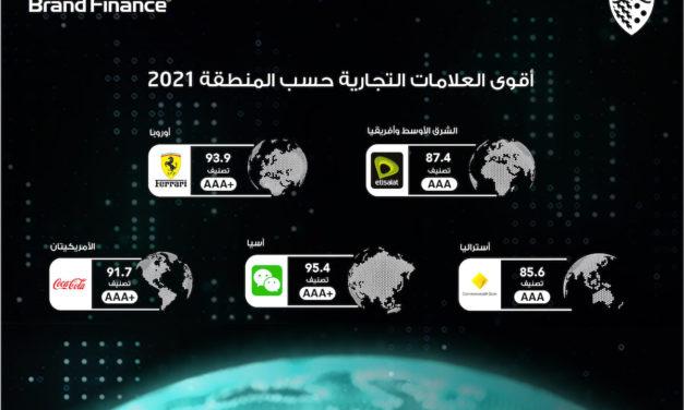 """محفظة العلامة التجارية لـــــــــــ """"اتصالات"""" الأكثر قيمة في قطاع الاتصالات في منطقة الشرق الأوسط وإفريقيا"""