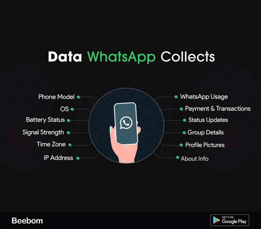 Data WhatsApp collects