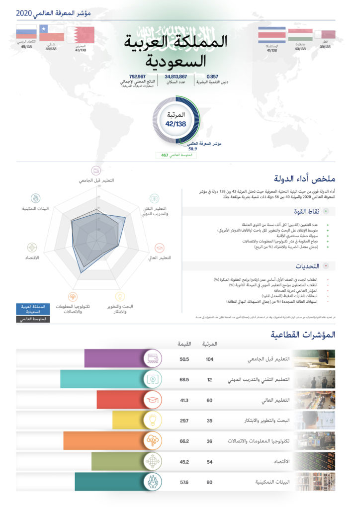 تقرير نتائج السعودية - مؤشر المعرفة العالمي