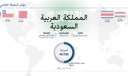 المملكة العربية السعودية تحقِّق أفضل أداء في قطاع التعليم التقني والتدريب المهني، والبحث والتطوير والابتكار