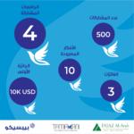 """فريق """"Virdis"""" من جامعة الإمام عبدالرحمن بن فيصل يفوز بالجائزة الأولى في برنامج """"تمكنّي"""" للشابات السعوديات"""