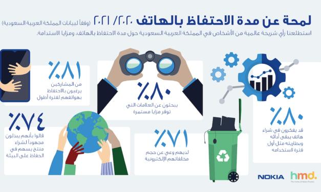 58% من مستخدمي الهواتف الذكية في السعودية قلقون من التعرض للخداع