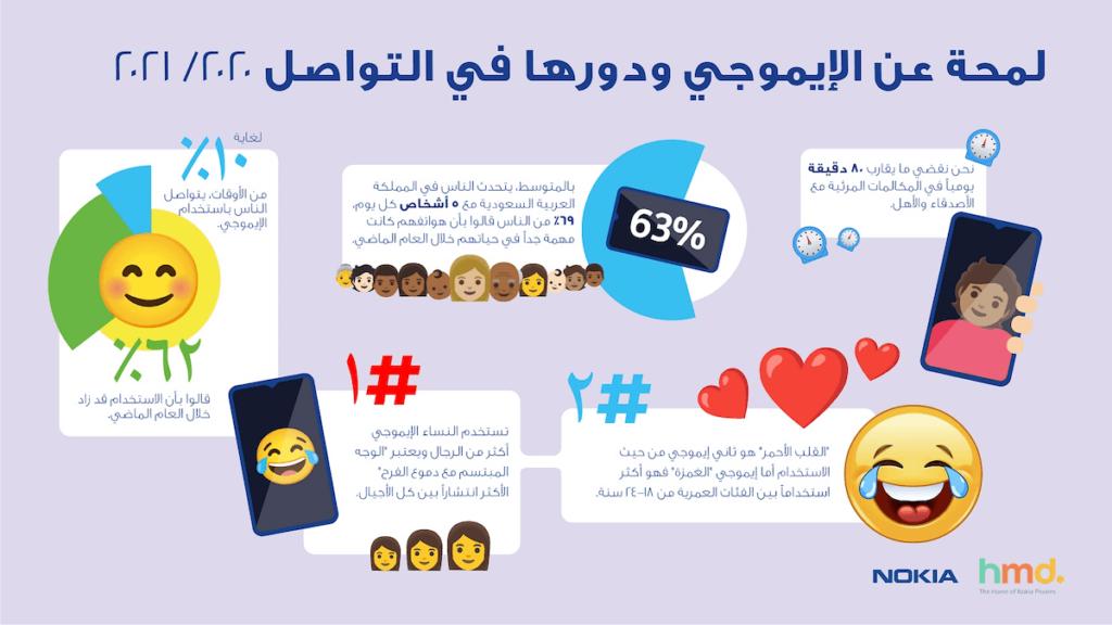 Arabic HMD infographic for KSA_03-NokiaHMD_PR