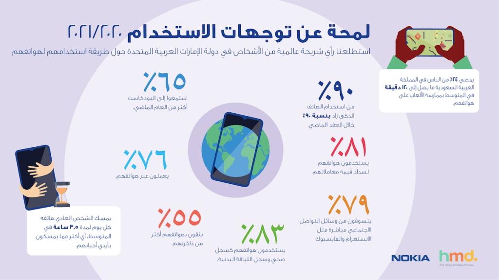 Arabic HMD infographic for KSA_04-NokiaHMD_PR