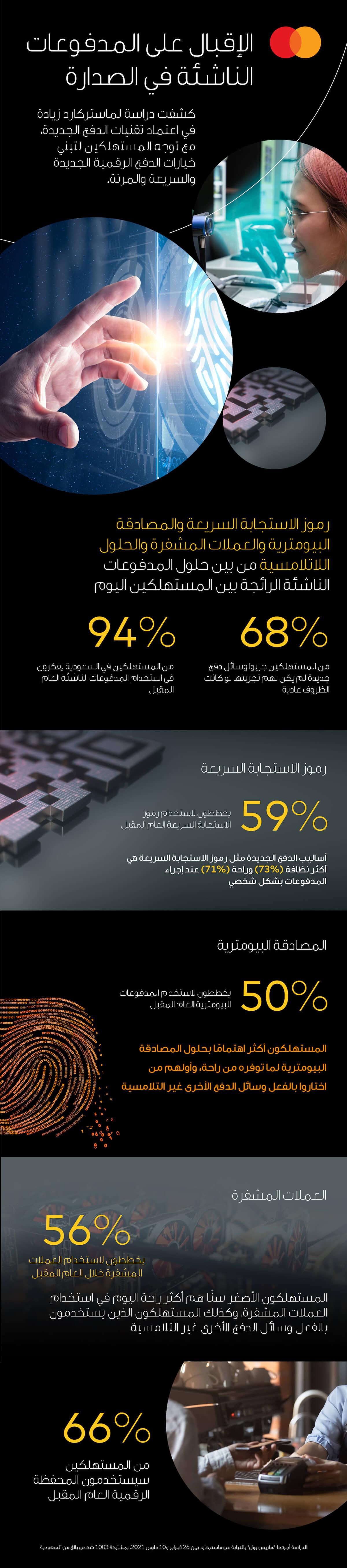 Mastercard KSA-AR - Infographics_