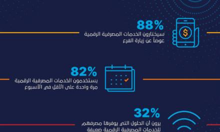 88% من المستهلكين في المملكة العربية السعودية سيختارون الخدمات المصرفية الرقمية عوضاً عن زيارة الفرع بعد انتهاء الجائحة